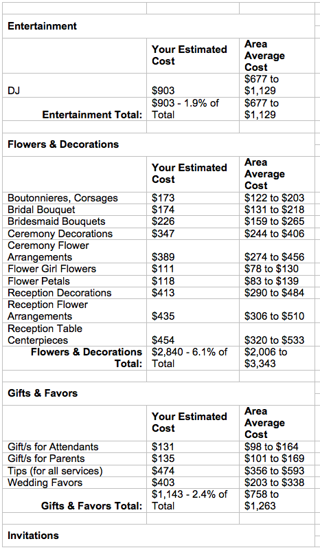 Estimate For Flowers A Wedding