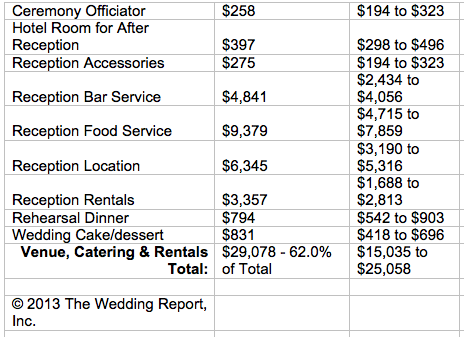 Plain And Simple Average Cost Of Wedding Flowers Magazines Experts The Price Can