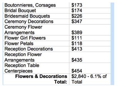 A discussion on wedding budgets with nancy liu chin flirty fleurs picture 34 junglespirit Image collections